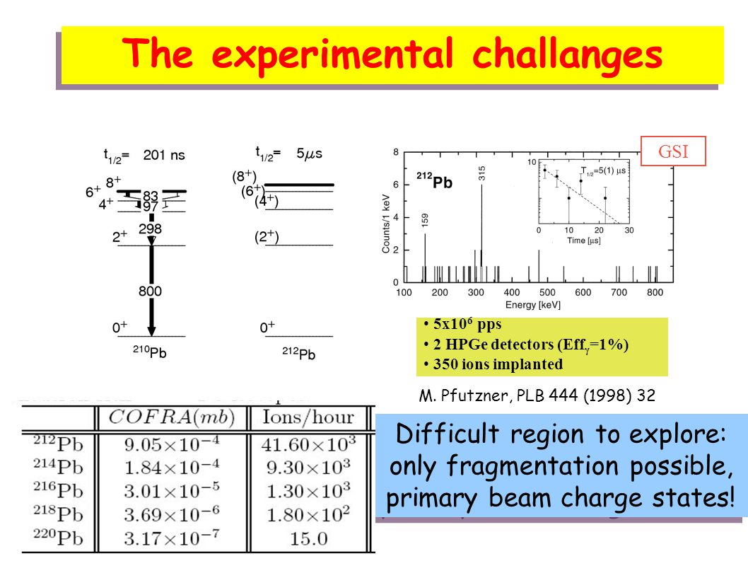 The experimental challanges 5x10 6 pps 2 HPGe detectors (Eff γ =1%) 350 ions implanted GSI M.