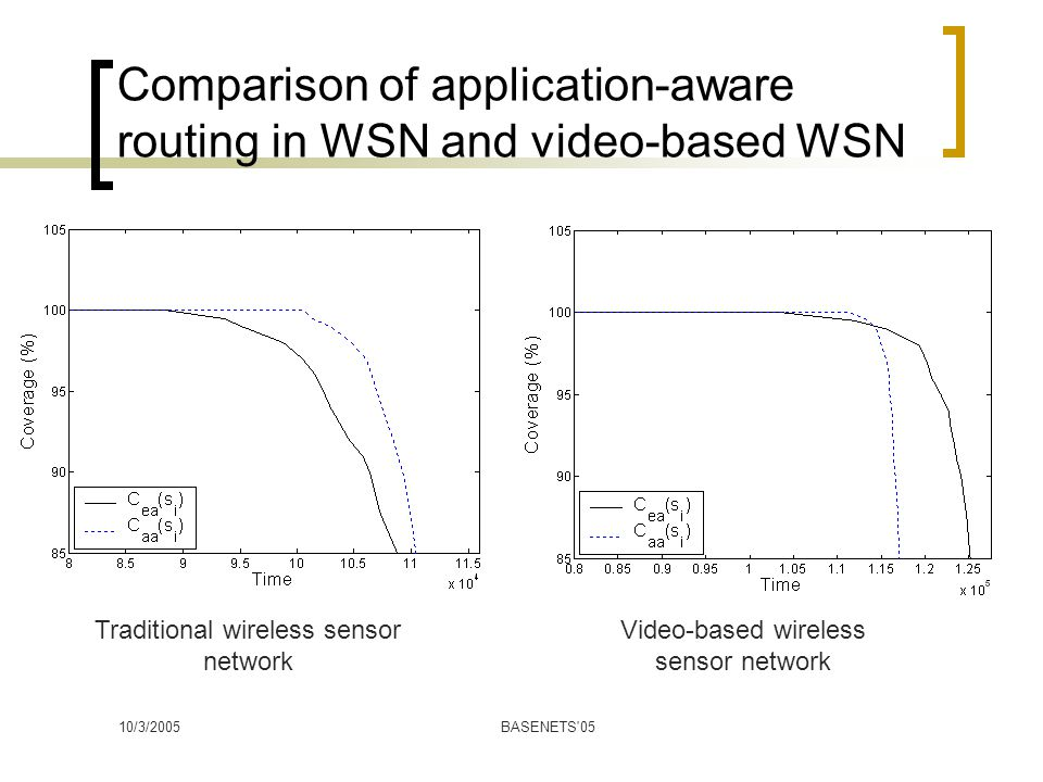 10/3/2005BASENETS 05 Comparison of application-aware routing in WSN and video-based WSN Traditional wireless sensor network Video-based wireless sensor network