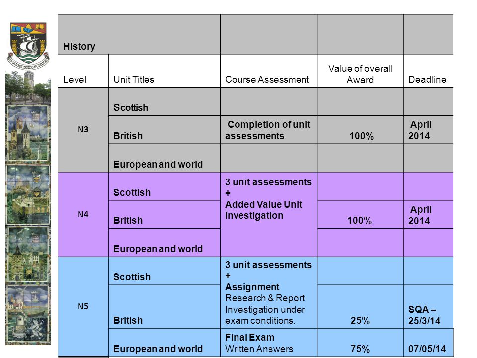 History LevelUnit TitlesCourse Assessment Value of overall AwardDeadline N3 Scottish British Completion of unit assessments 100% April 2014 European and world N4 Scottish 3 unit assessments + Added Value Unit Investigation British100% April 2014 European and world N5 Scottish 3 unit assessments + Assignment Research & Report Investigation under exam conditions.