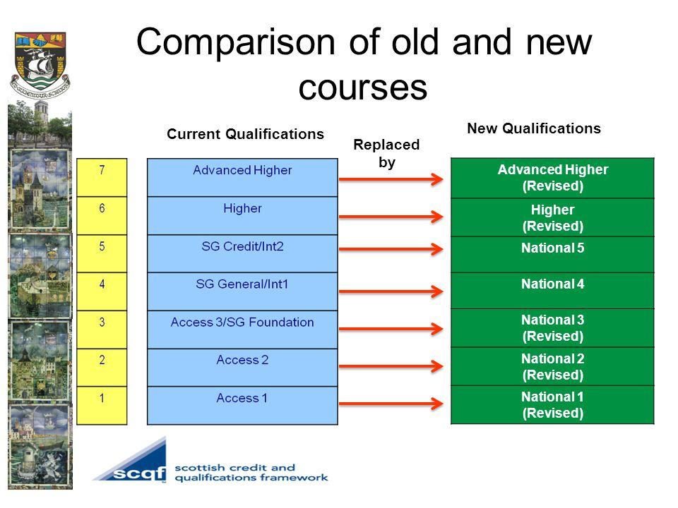 Comparison of old and new courses Advanced Higher (Revised) Higher (Revised) National 5 National 4 National 3 (Revised) National 2 (Revised) National 1 (Revised) Replaced by Current Qualifications New Qualifications