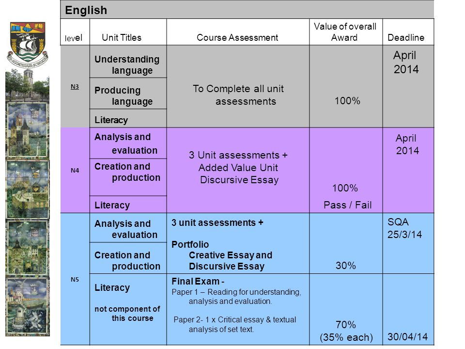 English lev el Unit Titles Course Assessment Value of overall AwardDeadline N3 Understanding language April 2014 Producing language To Complete all unit assessments 100% Literacy N4 Analysis and evaluation 3 Unit assessments + Added Value Unit Discursive Essay April 2014 Creation and production 100% Literacy Pass / Fail N5 Analysis and evaluation 3 unit assessments + Portfolio Creative Essay and Discursive Essay SQA 25/3/14 Creation and production 30% Literacy not component of this course Final Exam - Paper 1 – Reading for understanding, analysis and evaluation.