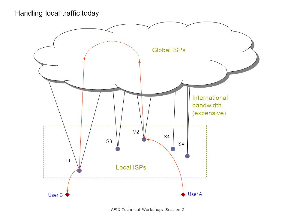 AFIX Technical Workshop: Session 2 L1 S3 M2 S4 Handling local traffic today Local ISPs User A User B International bandwidth (expensive) Global ISPs