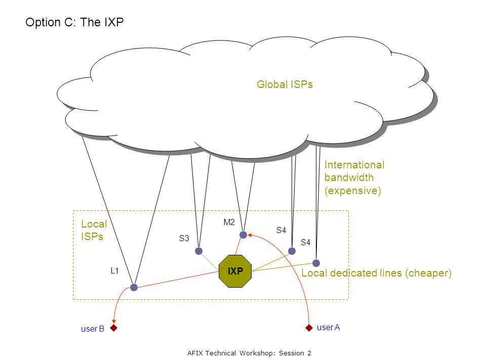 AFIX Technical Workshop: Session 2 L1 S3 M2 S4 Option C: The IXP user A user B IXP International bandwidth (expensive) Global ISPs Local dedicated lines (cheaper) Local ISPs