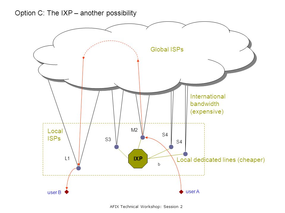 AFIX Technical Workshop: Session 2 L1 S3 M2 S4 Option C: The IXP – another possibility user A user B b IXP International bandwidth (expensive) Global ISPs Local dedicated lines (cheaper) Local ISPs