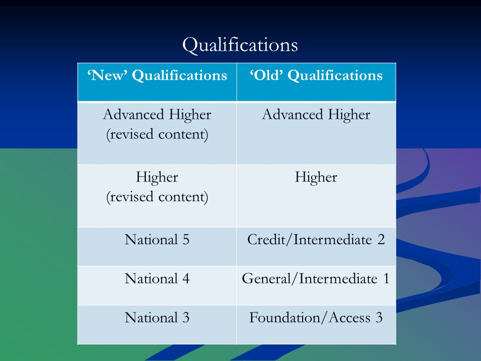 'New' Qualifications'Old' Qualifications Advanced Higher (revised content) Advanced Higher Higher (revised content) Higher National 5Credit/Intermediate 2 National 4General/Intermediate 1 National 3Foundation/Access 3 Qualifications