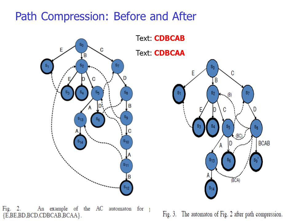 10 Aho-Corasick Path Compression: Before and After Text: CDBCAB Text: CDBCAA