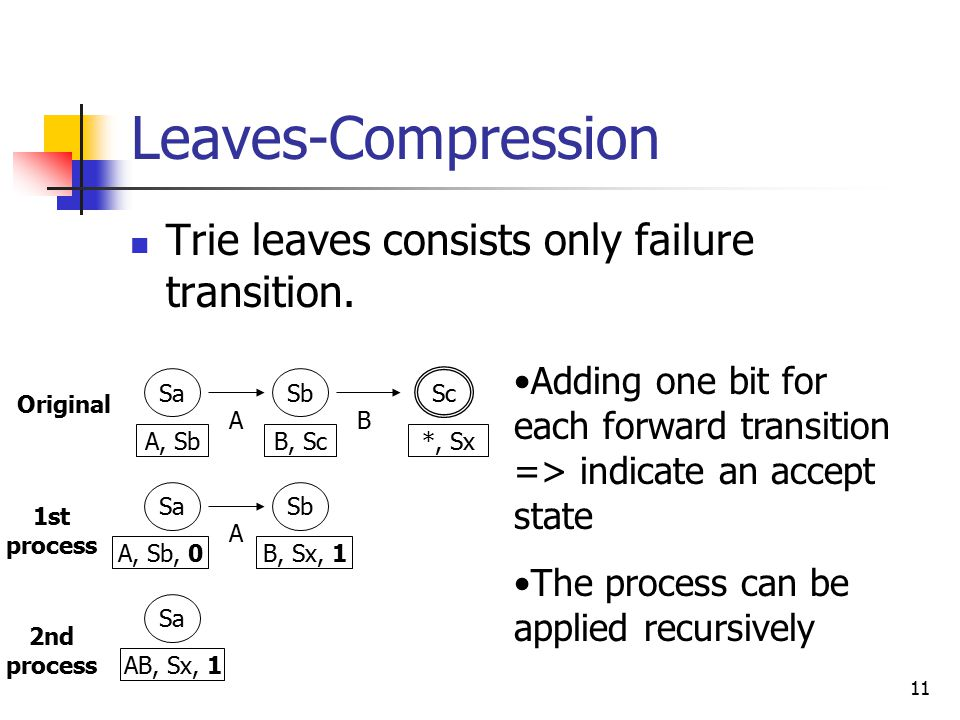 11 Leaves-Compression Trie leaves consists only failure transition.