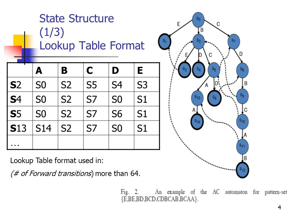 4 ABCDE S2S2S0S2S5S4S3 S4S4S0S2S7S0S1 S5S5S0S2S7S6S1 S13S14S2S7S0S1 … Lookup Table format used in: (# of Forward transitions) more than 64.