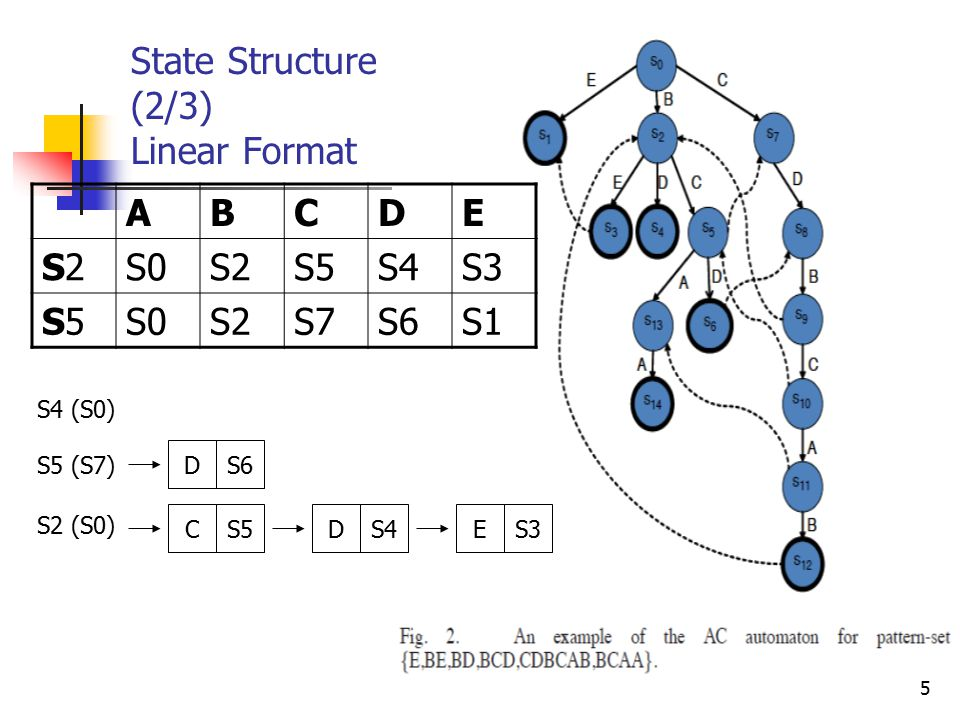 5 State Structure (2/3) Linear Format ABCDE S2S2S0S2S5S4S3 S5S5S0S2S7S6S1 S4 (S0) S5 (S7) DS6 S2 (S0) CS5DS4ES3
