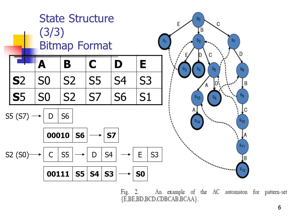 6 State Structure (3/3) Bitmap Format ABCDE S2S2S0S2S5S4S3 S5S5S0S2S7S6S1 S5 (S7) DS6 S2 (S0) CS5DS4ES3 00010S6 00111S5S4S3S0 S7