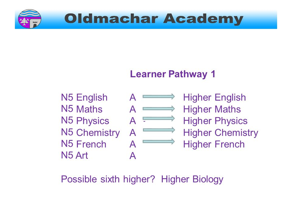 LearnerPathway 1 N5 English Maths Physics Chemistry French Art AAAAAAAAAAAA Higher Higher Higher English Maths Physics Chemistry French Possible sixthhigher Higher Biology -