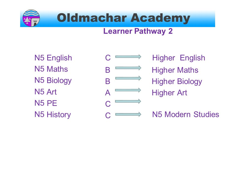 LearnerPathway 2 N5 English Maths Biology Art PE History CBBACCCBBACC Higher Higher Higher Higher English Maths Biology Art N5 Modern Studies