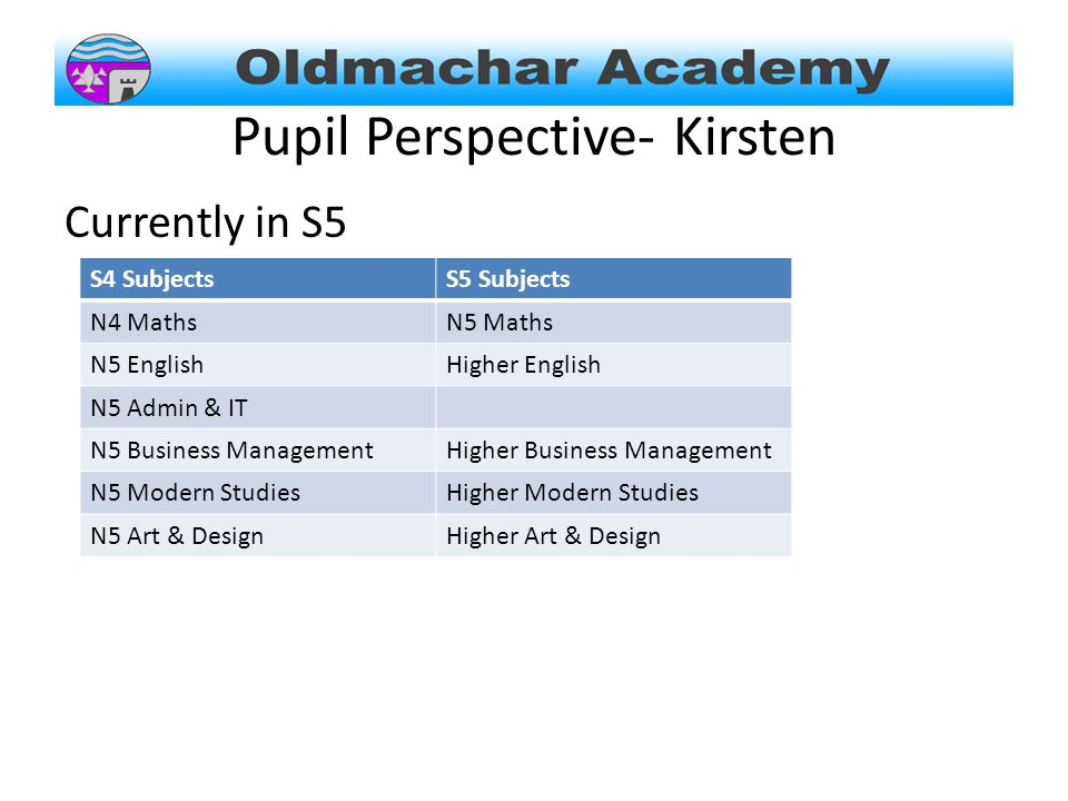 Pupil Perspective- Kirsten Currently in S5 S4 SubjectsS5 Subjects N4 MathsN5 Maths N5 EnglishHigher English N5 Admin & IT N5 Business ManagementHigher Business Management N5 Modern StudiesHigher Modern Studies N5 Art & DesignHigher Art & Design