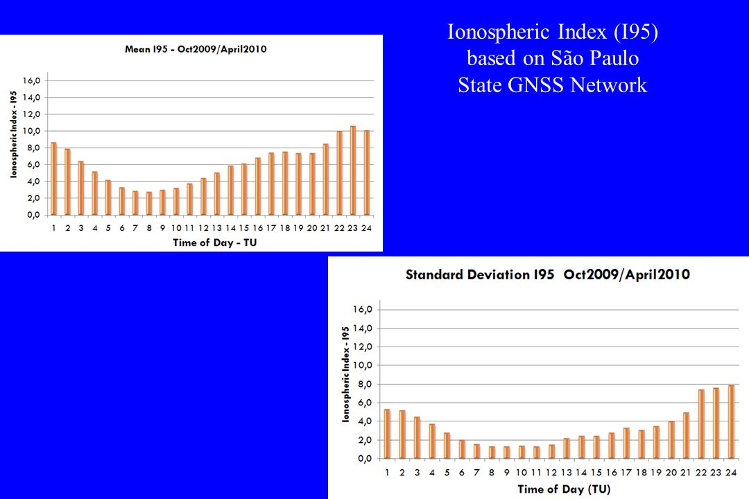 Ionospheric Index (I95) based on São Paulo State GNSS Network