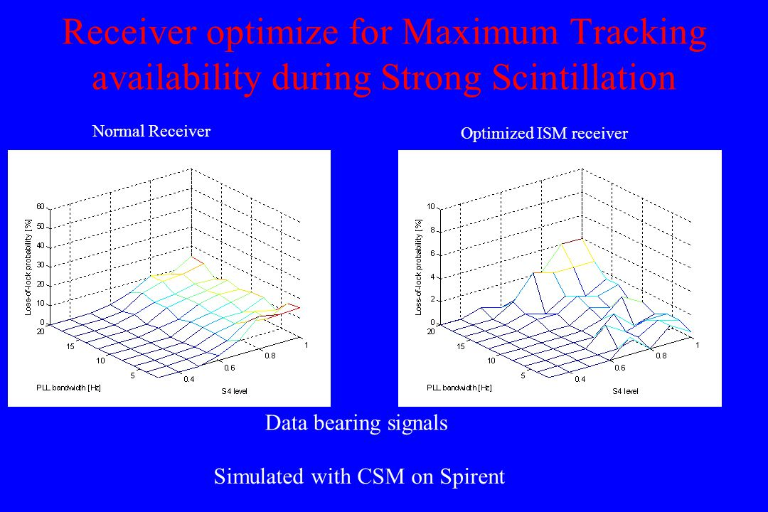 Receiver optimize for Maximum Tracking availability during Strong Scintillation Optimized ISM receiver Normal Receiver Simulated with CSM on Spirent Data bearing signals