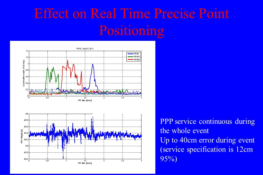 Effect on Real Time Precise Point Positioning PPP service continuous during the whole event Up to 40cm error during event (service specification is 12cm 95%)