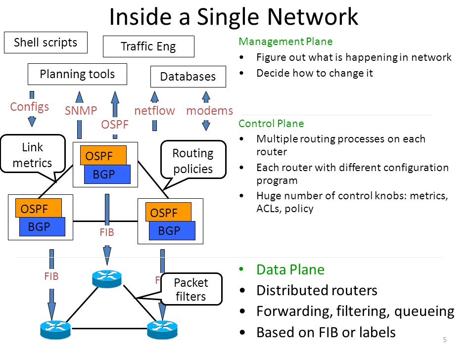5 Inside a Single Network Data Plane Distributed routers Forwarding, filtering, queueing Based on FIB or labels Management Plane Figure out what is happening in network Decide how to change it Shell scripts Traffic Eng Databases Planning tools OSPF SNMPnetflowmodems Configs OSPF BGP Link metrics OSPF BGP OSPF BGP Control Plane Multiple routing processes on each router Each router with different configuration program Huge number of control knobs: metrics, ACLs, policy FIB Routing policies Packet filters
