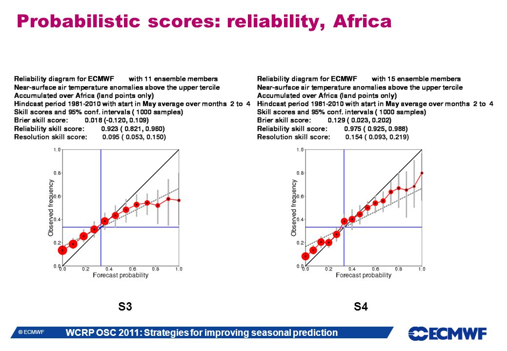 WCRP OSC 2011: Strategies for improving seasonal prediction © ECMWF Probabilistic scores: reliability, Africa S3 S4