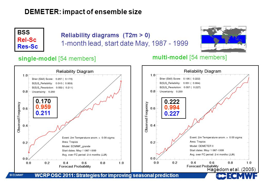 WCRP OSC 2011: Strategies for improving seasonal prediction © ECMWF single-model [54 members] multi-model [54 members] 1-month lead, start date May, 1987 - 1999 DEMETER: impact of ensemble size BSS Rel-Sc Res-Sc Reliability diagrams (T2m > 0) 1-month lead, start date May, 1987 - 1999 0.170 0.959 0.211 0.222 0.994 0.227 Hagedorn et al.