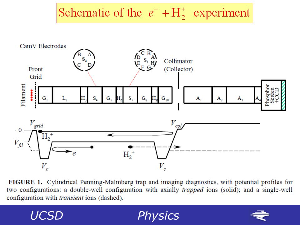 UCSD Physics