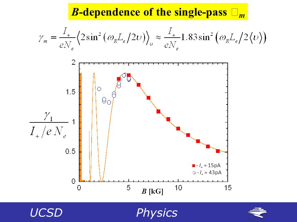 B [kG]  - I + = 15pA  - I + = 43pA UCSD Physics B-dependence of the single-pass  m