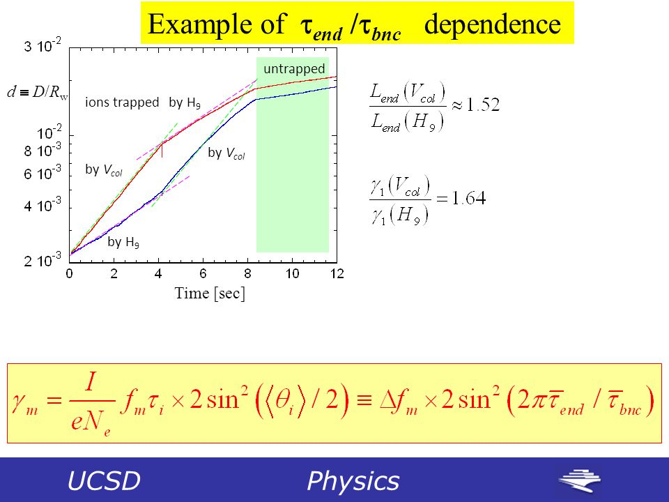 Time [sec] d  D/Rwd  D/Rw Example of  end /  bnc dependence untrapped ions trapped by V col by H 9 UCSD Physics