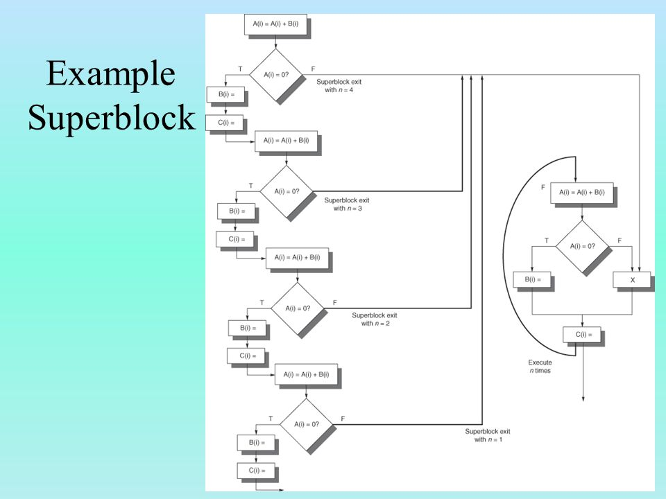Example Superblock