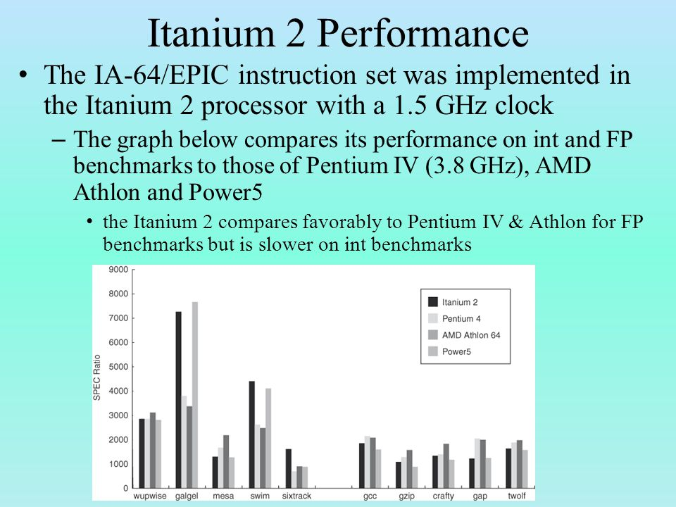 Itanium 2 Performance The IA-64/EPIC instruction set was implemented in the Itanium 2 processor with a 1.5 GHz clock – The graph below compares its performance on int and FP benchmarks to those of Pentium IV (3.8 GHz), AMD Athlon and Power5 the Itanium 2 compares favorably to Pentium IV & Athlon for FP benchmarks but is slower on int benchmarks