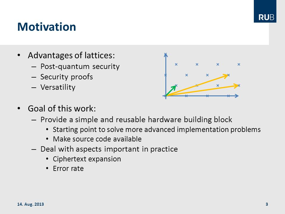 Motivation Advantages of lattices: – Post-quantum security – Security proofs – Versatility Goal of this work: – Provide a simple and reusable hardware building block Starting point to solve more advanced implementation problems Make source code available – Deal with aspects important in practice Ciphertext expansion Error rate 14.