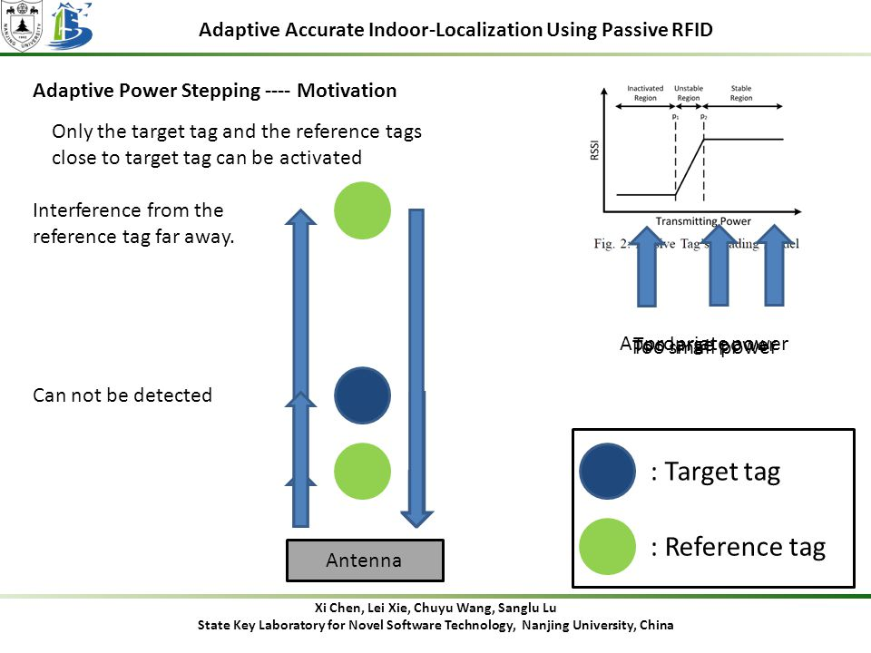 Adaptive Accurate Indoor-Localization Using Passive RFID Adaptive Power Stepping ---- Motivation Xi Chen, Lei Xie, Chuyu Wang, Sanglu Lu State Key Laboratory for Novel Software Technology, Nanjing University, China Antenna : Target tag : Reference tag Too small power Too large power Appropriate power Can not be detected Interference from the reference tag far away.