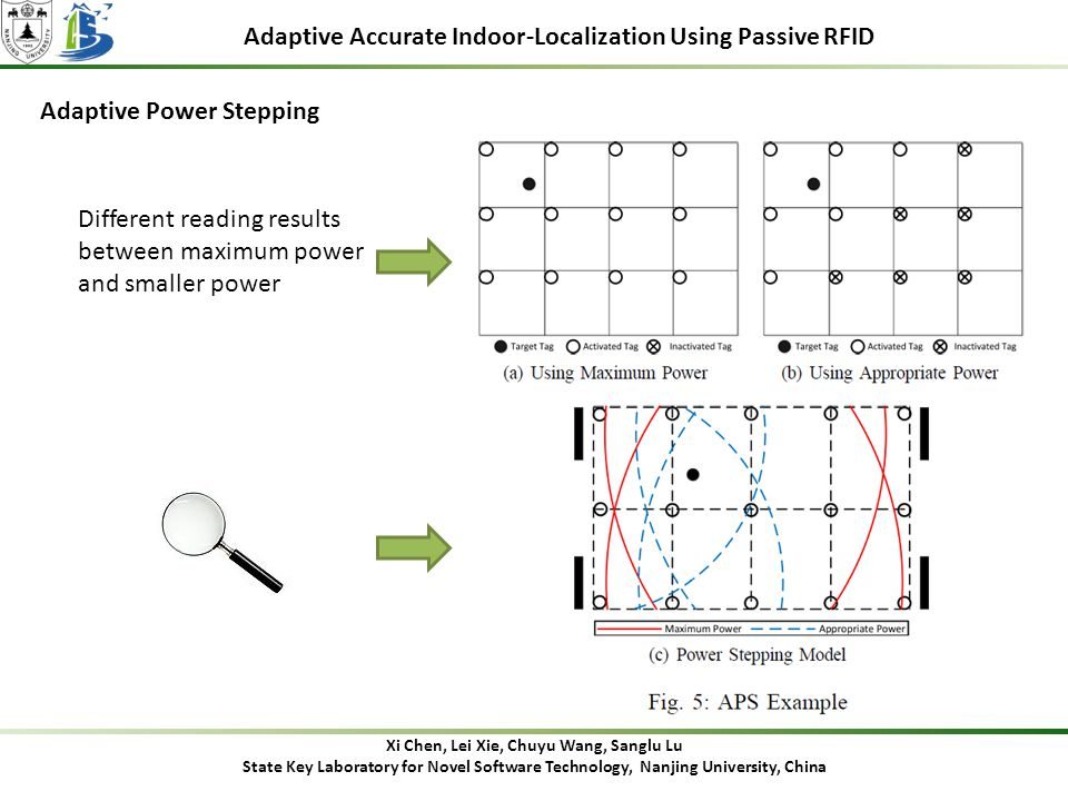 Adaptive Accurate Indoor-Localization Using Passive RFID Adaptive Power Stepping Different reading results between maximum power and smaller power Xi Chen, Lei Xie, Chuyu Wang, Sanglu Lu State Key Laboratory for Novel Software Technology, Nanjing University, China