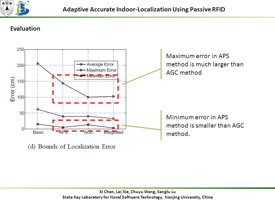 Adaptive Accurate Indoor-Localization Using Passive RFID Evaluation Xi Chen, Lei Xie, Chuyu Wang, Sanglu Lu State Key Laboratory for Novel Software Technology, Nanjing University, China Maximum error in APS method is much larger than AGC method Minimum error in APS method is smaller than AGC method.