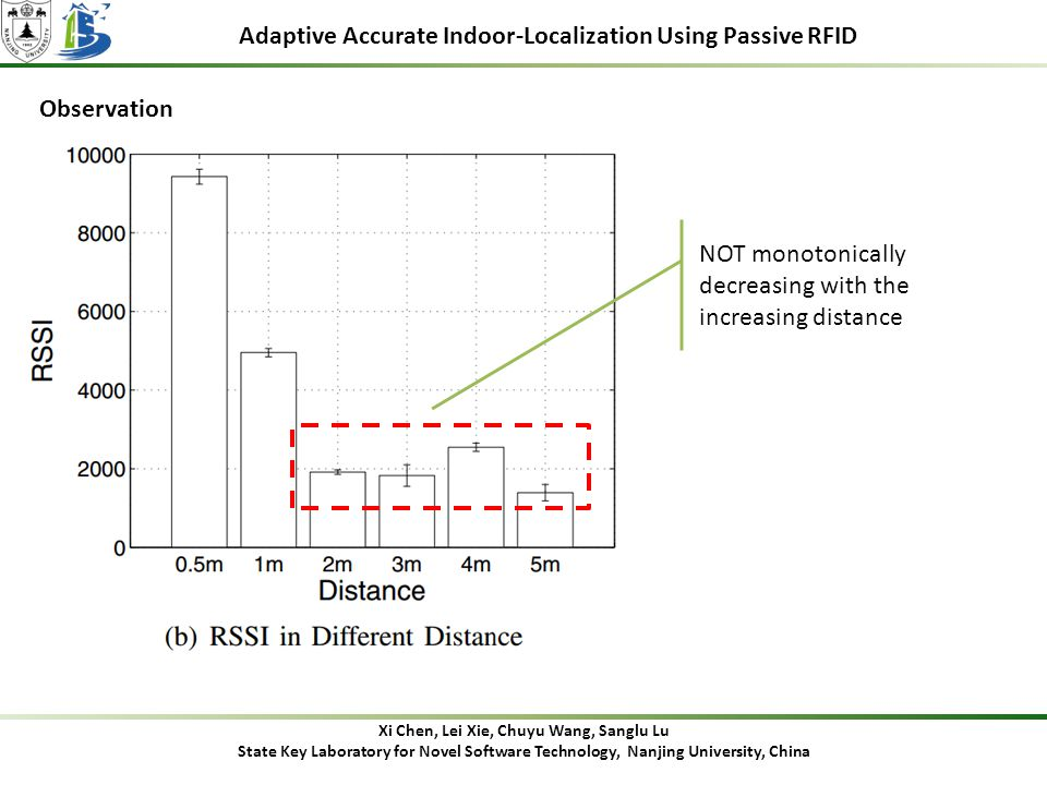 Adaptive Accurate Indoor-Localization Using Passive RFID Observation Xi Chen, Lei Xie, Chuyu Wang, Sanglu Lu State Key Laboratory for Novel Software Technology, Nanjing University, China NOT monotonically decreasing with the increasing distance
