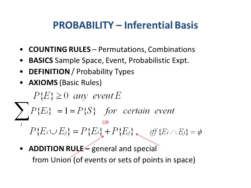 PROBABILITY – Inferential Basis COUNTING RULES – Permutations, Combinations BASICS Sample Space, Event, Probabilistic Expt.