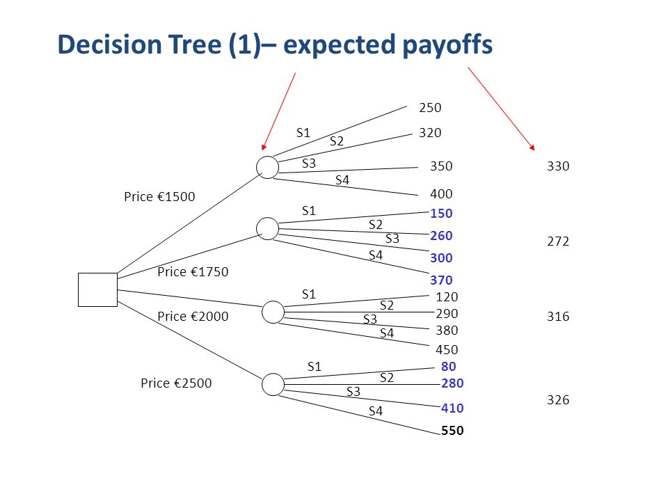 Decision Tree (1)– expected payoffs 250 320 350 400 370 150 260 300 120 290 380 450 80 280 410 550 Price €1500 Price €1750 Price €2000 Price €2500 S1 S2 S3 S4 S1 S2 S3 S4 330 272 316 326