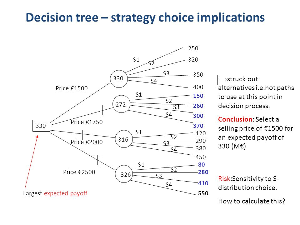 Decision tree – strategy choice implications 250 320 350 400 370 150 260 300 120 290 380 450 80 280 410 550 Price €1500 Price €1750 Price €2000 Price €2500 S1 S2 S3 S4 S1 S2 S3 S4 330 272 316 326 Largest expected payoff  struck out alternatives i.e.not paths to use at this point in decision process.