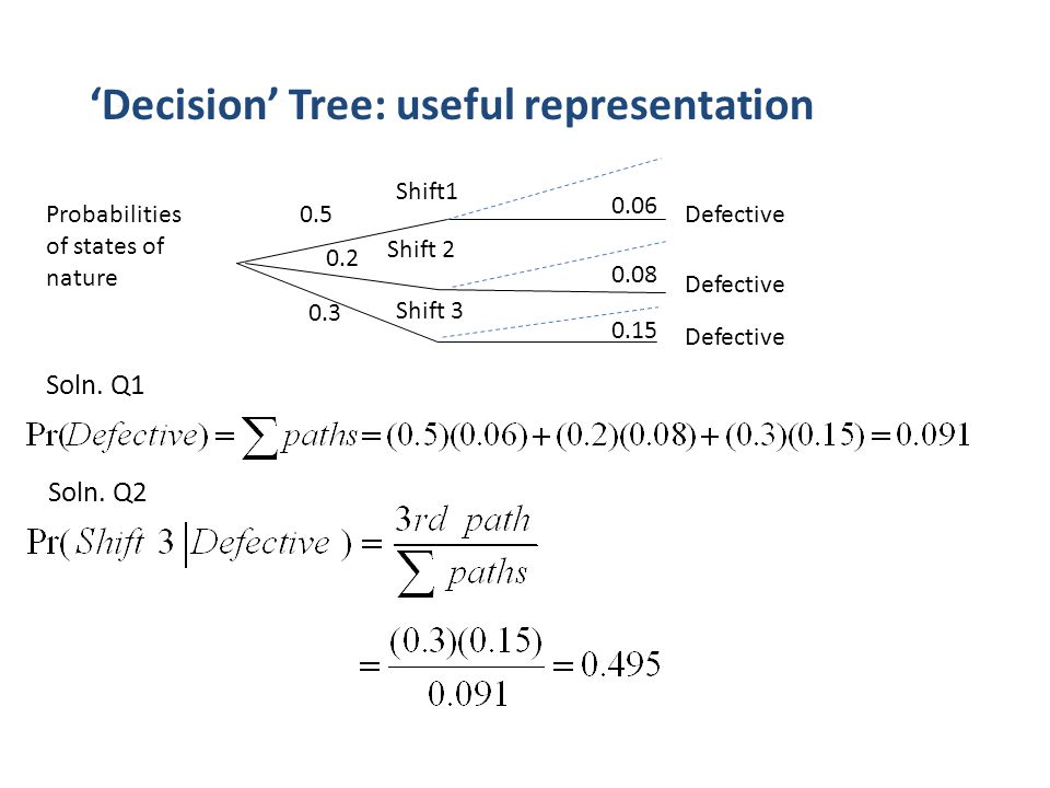 'Decision' Tree: useful representation 0.2 0.5 0.3 Shift1 Shift 2 Shift 3 0.06 0.08 0.15 Defective Probabilities of states of nature Soln.