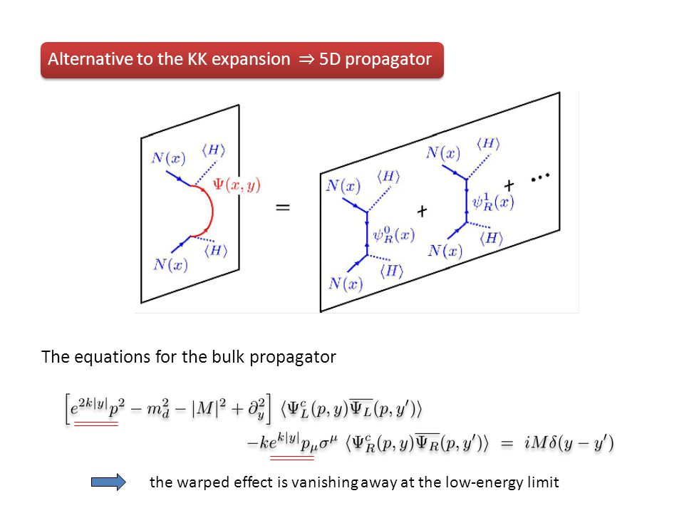 The equations for the bulk propagator the warped effect is vanishing away at the low-energy limit Alternative to the KK expansion ⇒ 5D propagator
