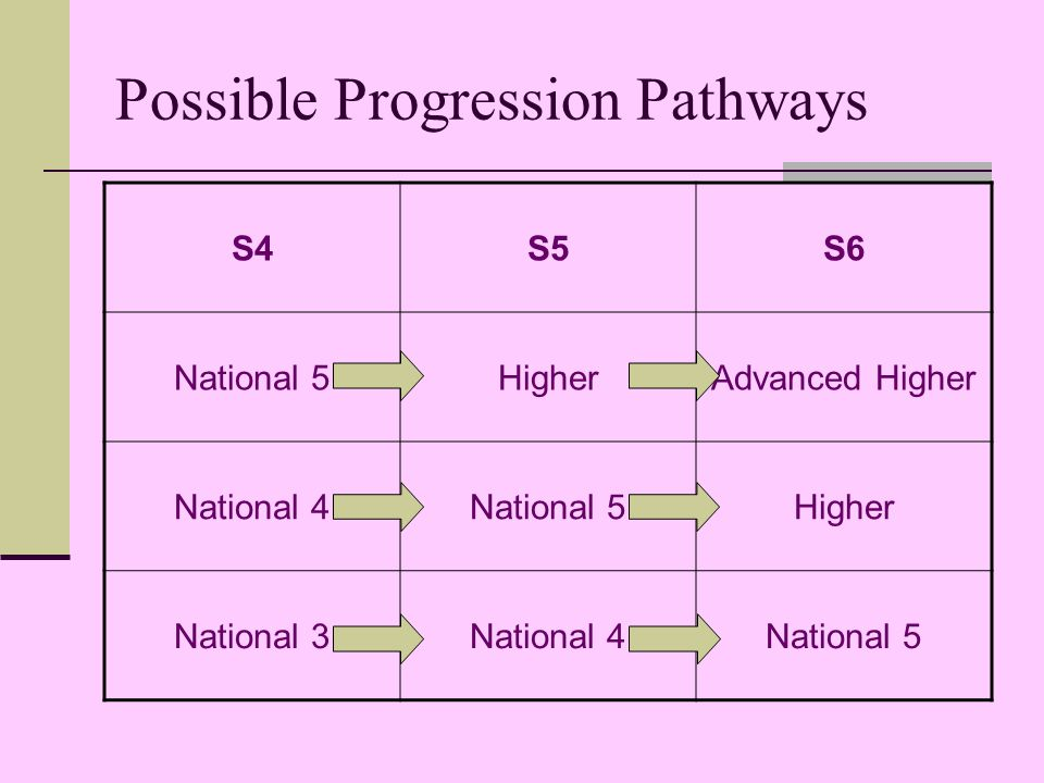Possible Progression Pathways S4S5S6 National 5HigherAdvanced Higher National 4National 5Higher National 3National 4National 5