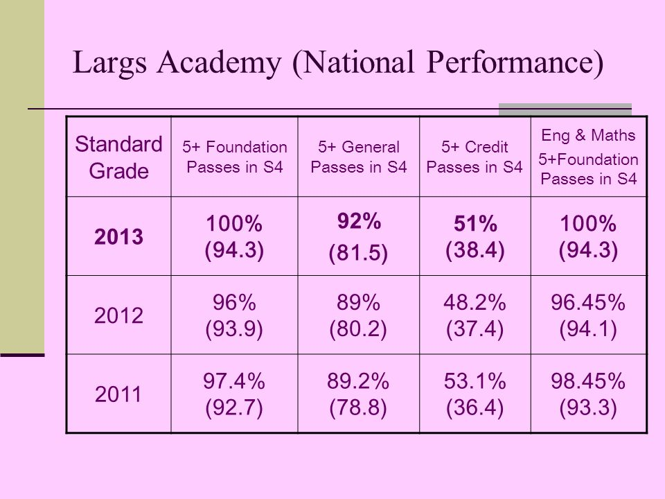 Largs Academy (National Performance) Standard Grade 5+ Foundation Passes in S4 5+ General Passes in S4 5+ Credit Passes in S4 Eng & Maths 5+Foundation Passes in S % (94.3) 92% (81.5) 51% (38.4) 100% (94.3) % (93.9) 89% (80.2) 48.2% (37.4) 96.45% (94.1) % (92.7) 89.2% (78.8) 53.1% (36.4) 98.45% (93.3)