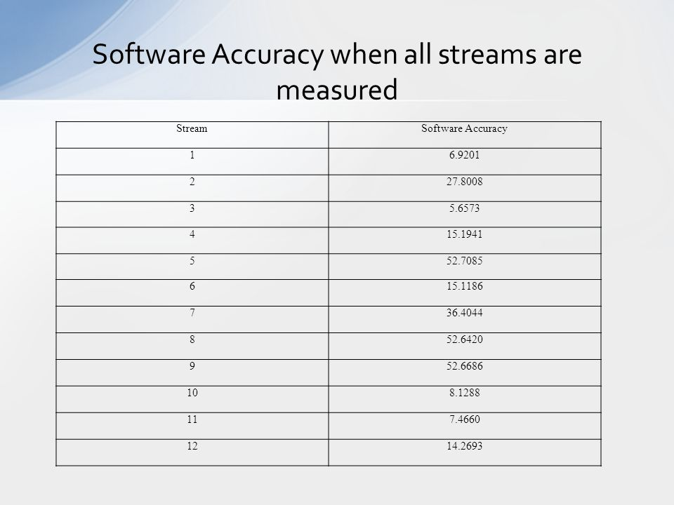 Software Accuracy when all streams are measured StreamSoftware Accuracy 16.9201 227.8008 35.6573 415.1941 552.7085 615.1186 736.4044 852.6420 952.6686 108.1288 117.4660 1214.2693