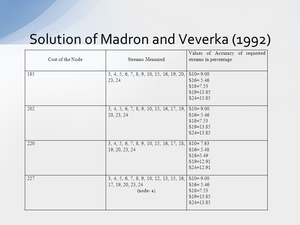 Solution of Madron and Veverka (1992) Cost of the NodeStreams Measured Values of Accuracy of requested streams in percentage 1853, 4, 5, 6, 7, 8, 9, 10, 15, 16, 19, 20, 23, 24 S10= 9.00 S16= 5.46 S18=7.53 S19=13.85 S24=13.85 2023, 4, 5, 6, 7, 8, 9, 10, 15, 16, 17, 19, 20, 23, 24 S10= 9.00 S16= 5.46 S18=7.53 S19=13.85 S24=13.85 2203, 4, 5, 6, 7, 8, 9, 10, 15, 16, 17, 18, 19, 20, 23, 24 S10= 7.63 S16= 5.48 S18=5.49 S19=12.91 S24=12.91 2273, 4, 5, 6, 7, 8, 9, 10, 12, 13, 15, 16, 17, 19, 20, 23, 24 (node- a) S10= 9.00 S16= 5.46 S18=7.53 S19=13.85 S24=13.85