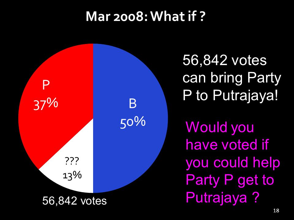 18 Mar 2008: What if . 56,842 votes can bring Party P to Putrajaya.