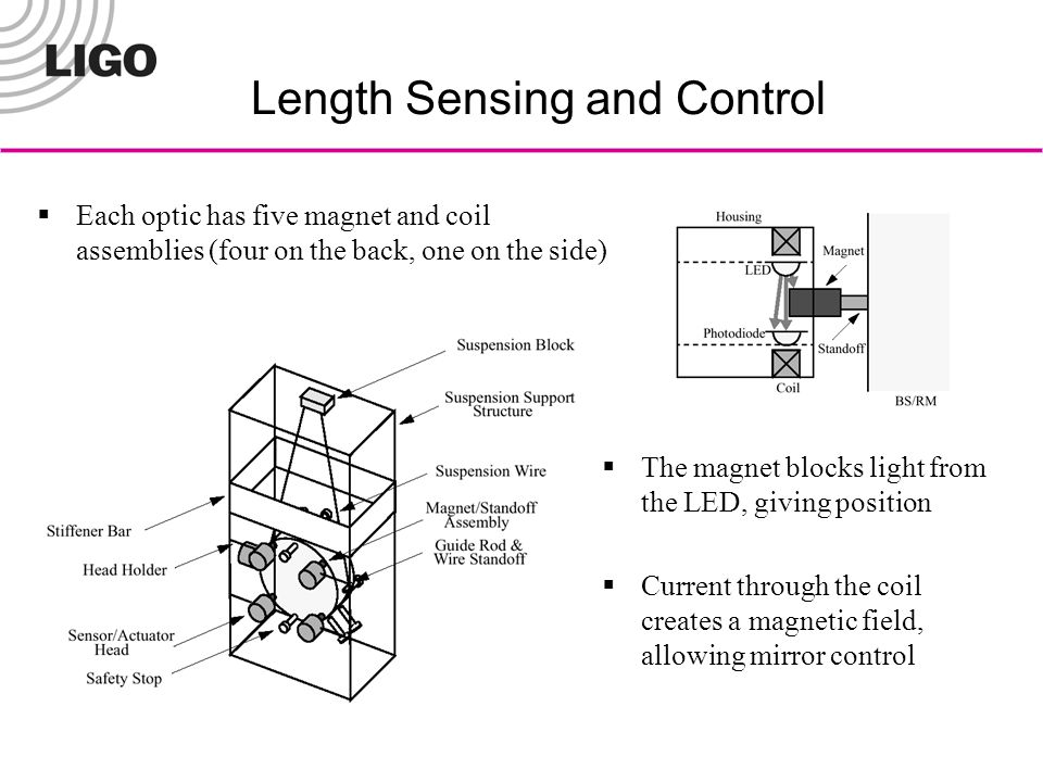 Length Sensing and Control  Each optic has five magnet and coil assemblies (four on the back, one on the side)  The magnet blocks light from the LED, giving position  Current through the coil creates a magnetic field, allowing mirror control