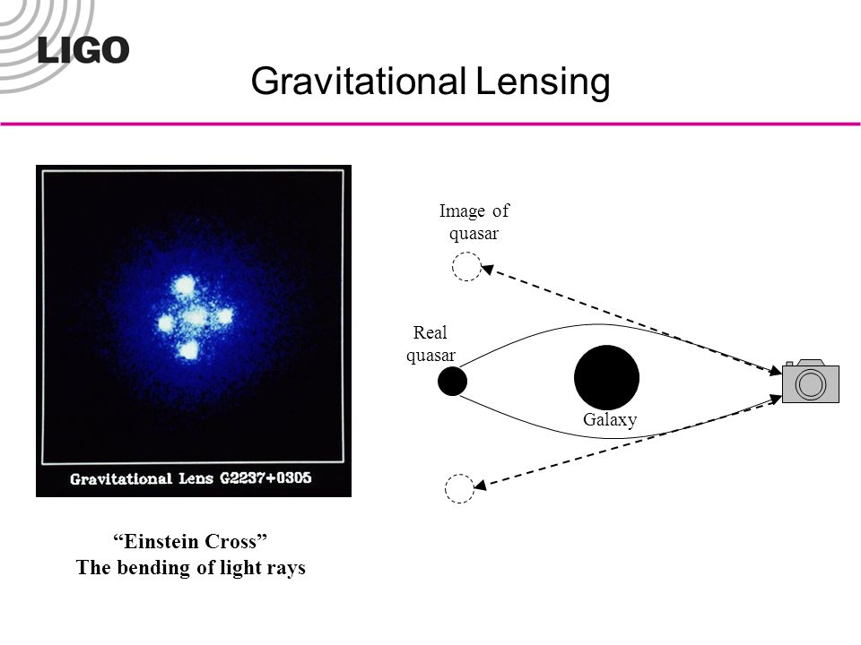 Gravitational Lensing Einstein Cross The bending of light rays Real quasar Galaxy Image of quasar