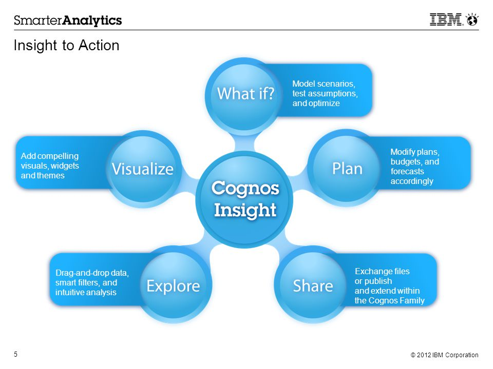 © 2012 IBM Corporation 5 Drag-and-drop data, smart filters, and intuitive analysis Modify plans, budgets, and forecasts accordingly Exchange files or publish and extend within the Cognos Family Add compelling visuals, widgets and themes Insight to Action Model scenarios, test assumptions, and optimize