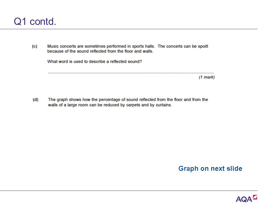 Q1 contd. Version 2.0 Copyright © AQA and its licensors. All rights reserved. Graph on next slide