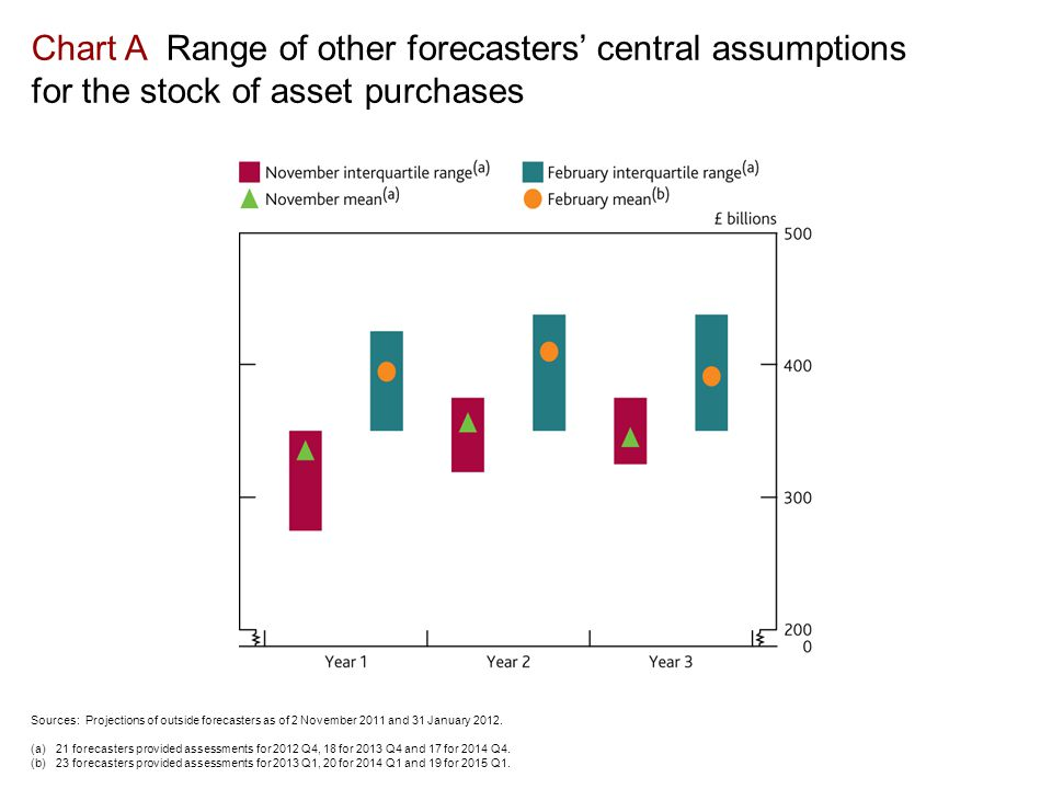 Chart A Range of other forecasters' central assumptions for the stock of asset purchases Sources: Projections of outside forecasters as of 2 November 2011 and 31 January 2012.