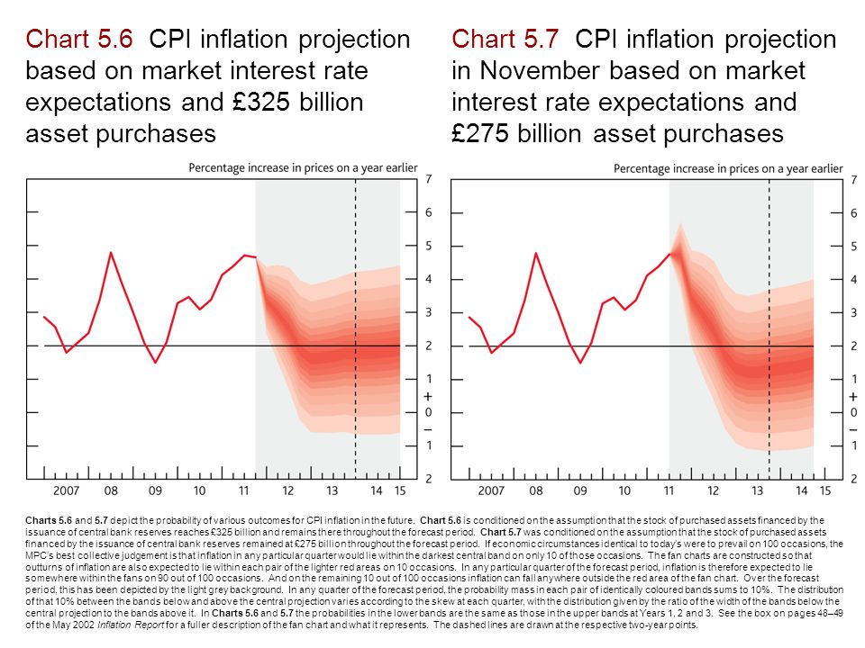 Chart 5.6 CPI inflation projection based on market interest rate expectations and £325 billion asset purchases Chart 5.7 CPI inflation projection in November based on market interest rate expectations and £275 billion asset purchases Charts 5.6 and 5.7 depict the probability of various outcomes for CPI inflation in the future.