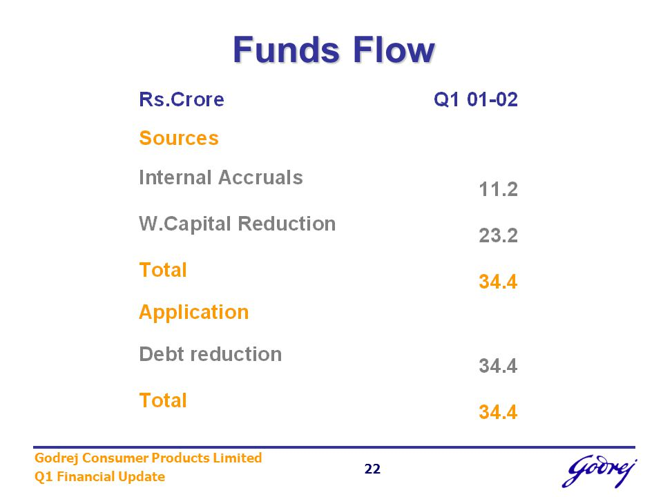 Godrej Consumer Products Limited Q1 Financial Update 22 Funds Flow